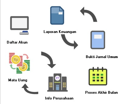 ACCURATE ACCOUNTING SOFTWARE, SOFTWARE AKUNTANSI TERBAIK DI INDONESIA