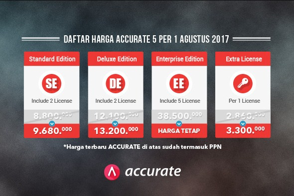 Kenaikan Harga Accurate Accounting Software