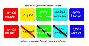 software-akuntansi-untuk-ukm