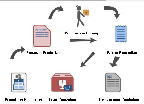 modul pembelian software akuntansi accurate