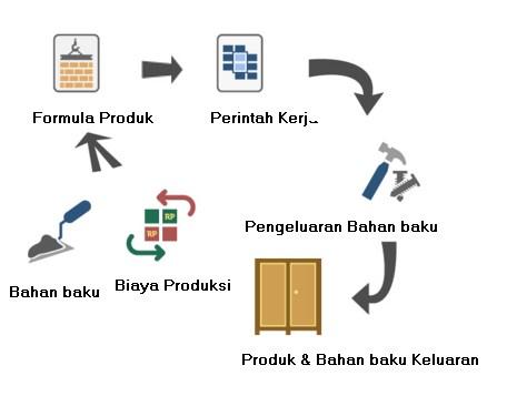 Modul Pabrikasi