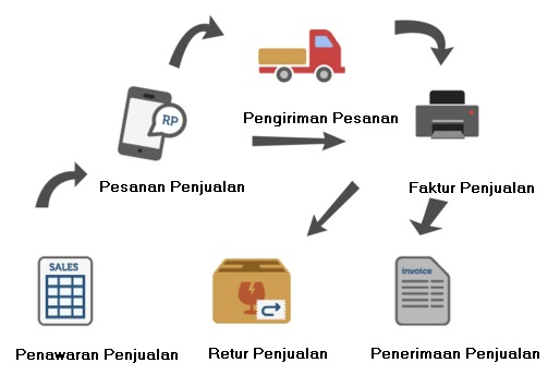 modul penjualan accurate software versi 5