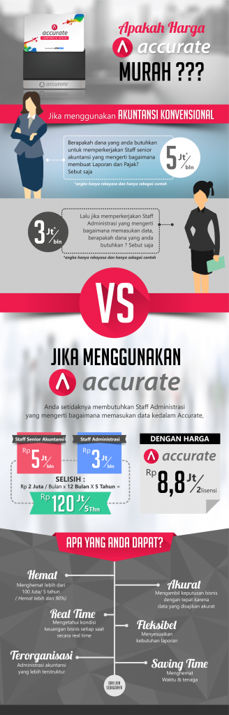 Akuntansi Manual vs software akuntansi accurate