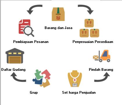 Modul Barang & Jasa