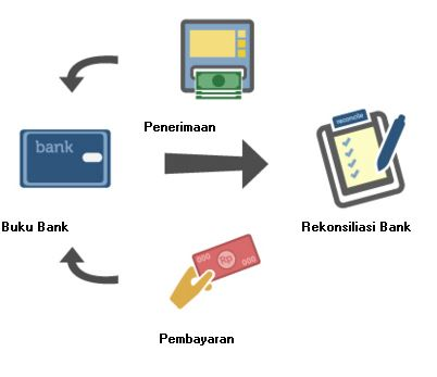MODUL KAS BANK ACCURATE