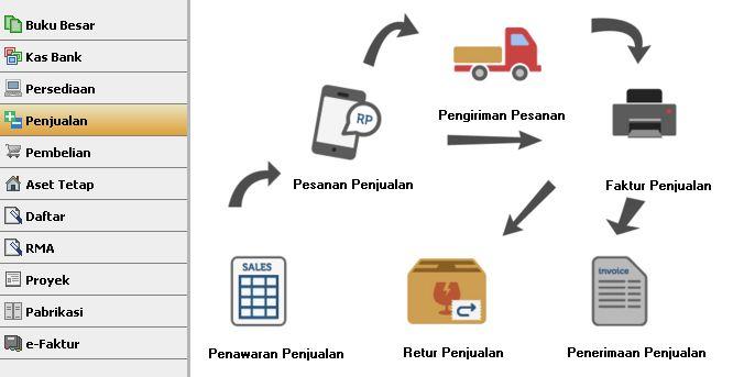 Accurate Software Jawa Timur Cabang Surabaya