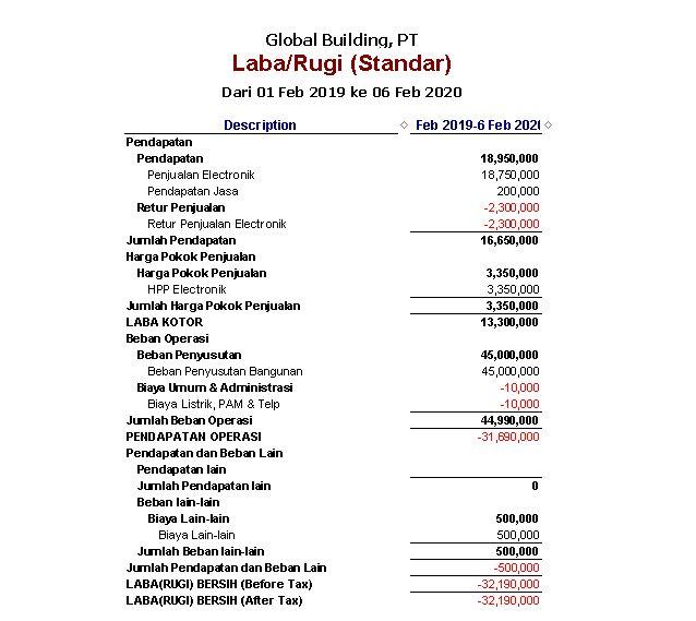 program laporan keuangan