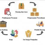 Mengatur Persediaan barang