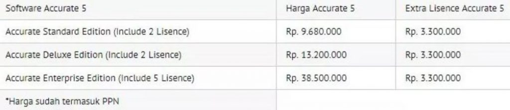 HARGA ACCURATE BUSINESS CENTER | HUBUNGI : IVAN ( 087759171799 )