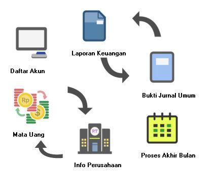 program laporan keuangan autoposting dengan accurate software