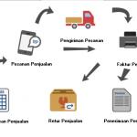 Bisnis dagang - modul Penjualan