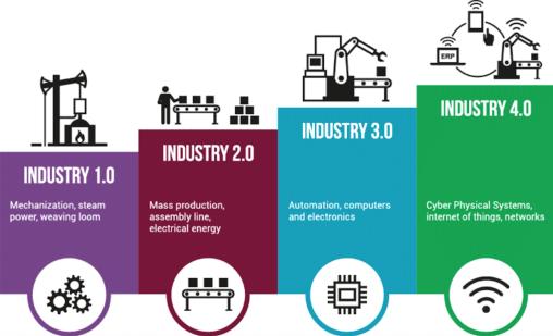 Mengenal Revolusi Industri 4.0 dan Dampaknya Bagi Pengusaha