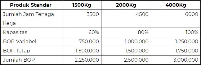Cara Dan Contoh Perhitungan Standart Costing Di Manufakturing