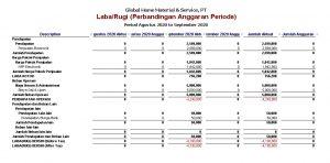 L/R Perbandingan Anggaran Periode