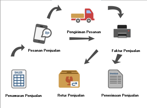 https://accuratebusinesscenter.com/tips-meningkatkan-penjualan-sparepart-motor/